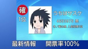 sasuke's 2nd Vote O.O by okamiuchiha1217