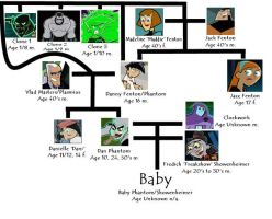 Fenton Family Tree of AS by Sairen-Haria
