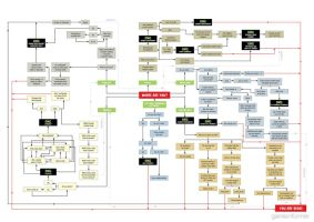 Zombie Flow Chart- How will you survive? by KeeperNovaIce