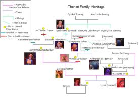 The Theron Family Tree by SeaChelles09