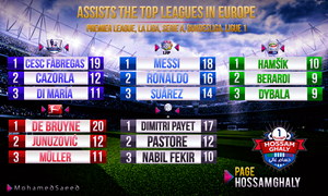 ASSISTS THE TOP LEAGUES IN EUROPE by MDesign999
