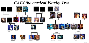 CATS The Musical family tree by Toxic-dolls