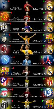 Most Expensive Football Player Of All Time by Wybi
