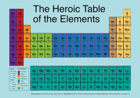 Heroic Table of Elements by mattcantdraw
