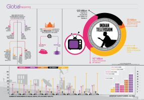 Television Infographic by sheikhrouf23