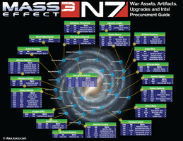 Mass Effect 3 War Assets Scanning Guide by VirtualAlex