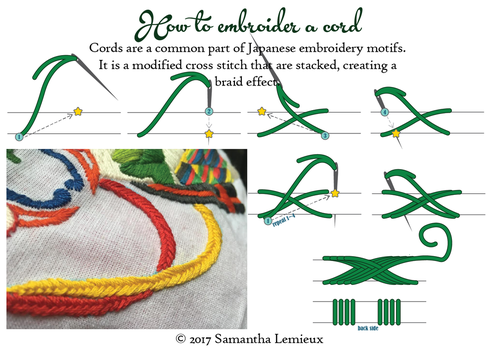 Tutorial: Japanese Cord Embroidery Stitch by taeliac