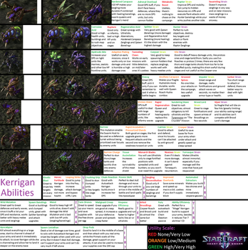 SC2 Heart of the Swarm Campaign Tech Guide Brutal by DefilerRulez91