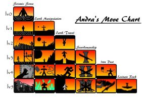 Andra Move Chart by Greg-M