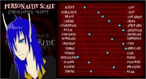 Kishen's Personality Scale by Feather-Dragon