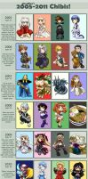 chibi improvement meme 2005-11 by ghostfire