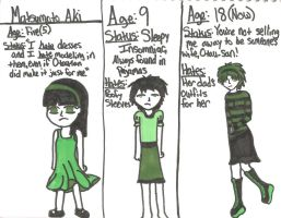 Aki Growing Up by SeaGoatInk