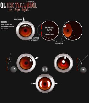 Quick Eye Tutorial by Smirtouille
