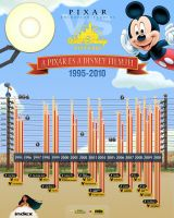 Pixar-Disney infographic by floydworx