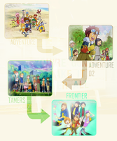 My Digimon Timeline by 3D4D