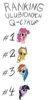 Ranking Qcykuf by SonicPegasus