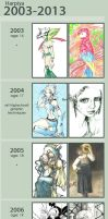 Improvement 2003-2013 by Harpiya