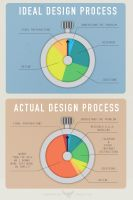 The Design Process by CrowhopCreative