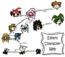 Kat's Character Web by eyfey