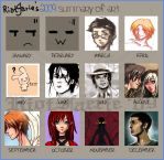 Meme - 2009 Art Summary by riotfaerie