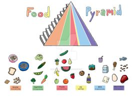Elementary Food Pyramid Board by Albino-Phoenix