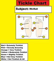 Foot Ticklish Chart:  Ruby-Spears Roll by 3DFootFan