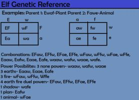 Elf Genetic Reference Part 5 by rtsbts