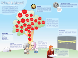 What is Islam? by FathimaU