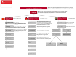 IRS Government Structure Organization Chart by Target21