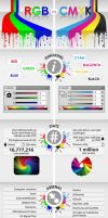 Visual.ly – RGB vs CMYK by Designslots