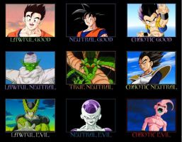 Dragon Ball Z Alignment Poster by lachie2208