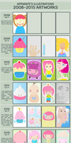 Improvement Meme 2008-2015 by apparate