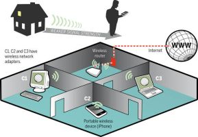 wireless home networking by space-for-thought