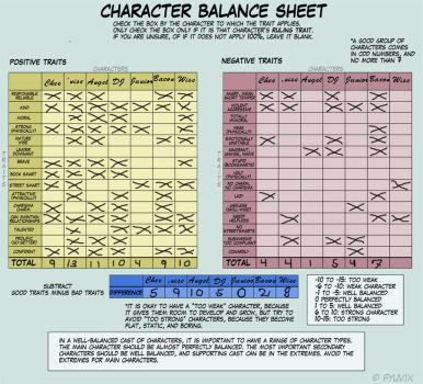 Hero character trait grid by chee2424