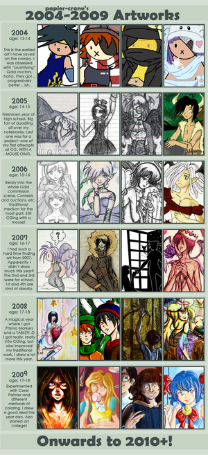 Meme: Improvement 2004-2009