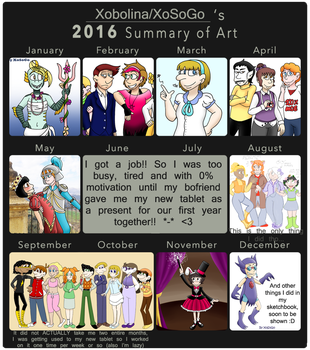 Summary of Art 2016 by XoSoGo