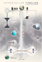 Interstellar Timeline by dcgundogdu