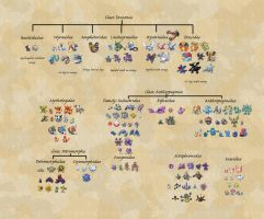 Imaginary Pokemon Phylogeny by KFblade