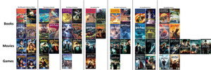 Harry Potter Book, Movie and Game Comparison by Chaoslink1