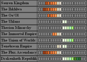 Update: SSC's Diplomatic Standings by GratefulReflex