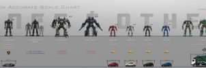 Decepticon/Lockdown/KSI Robots size chart by Artlover67