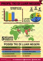 Indonesian Labour Force by wildans