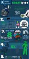 10 Interesting Facts About Creativity by KeithEdwardsWestern