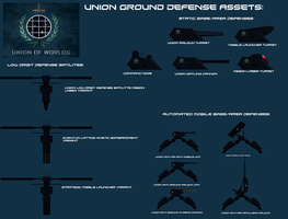 Union defensive assets by EmperorMyric