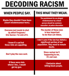 Decoding Racism by Party9999999