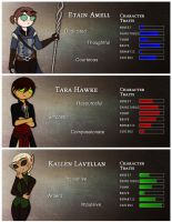 Until Dawn Age: Character Traits by LiliumSnow