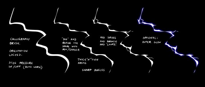 Notes on lightning by R-no71