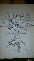 Nordic World Family Tree tat by dankasikai