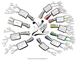 Lessons from X Factor Mind Map by Creativeinspiration