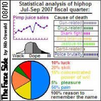 Hiphop 2007 Fiscal Quarter by niboswald